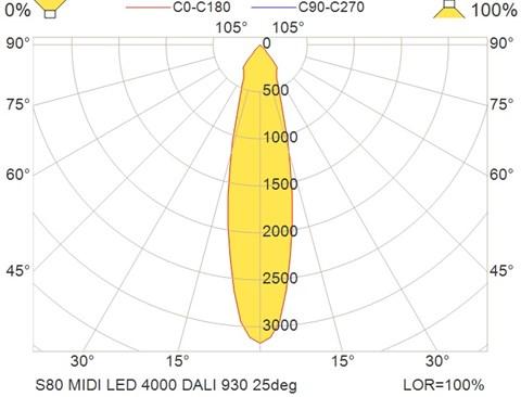 S80 MIDI LED 4000 DALI 930 25deg