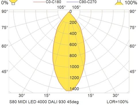S80 MIDI LED 4000 DALI 930 45deg