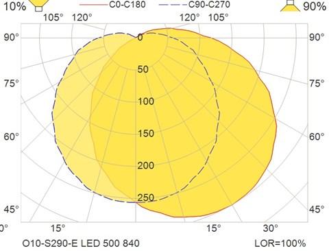 O10-S290-E LED 500 840