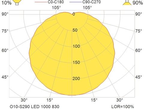 O10-S290 LED 1000 830