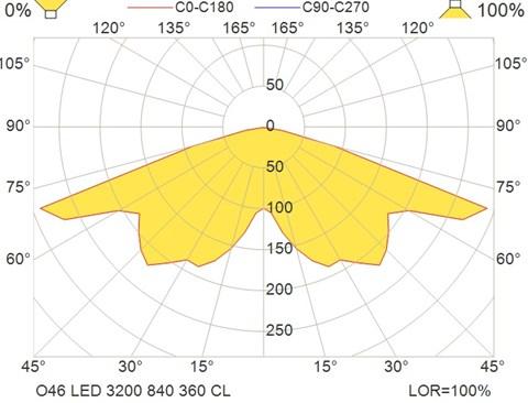 O46 LED 3200 840 360 CL