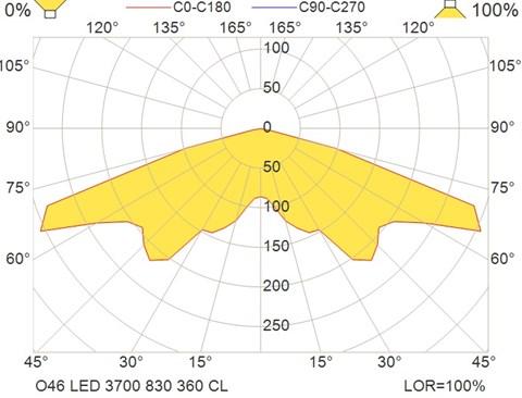 O46 LED 3700 830 360 CL