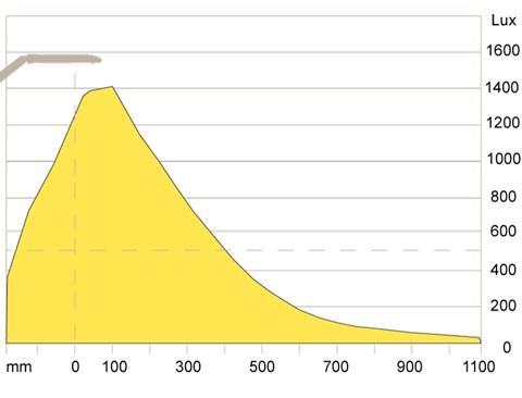 Illuminance plot Ovelo