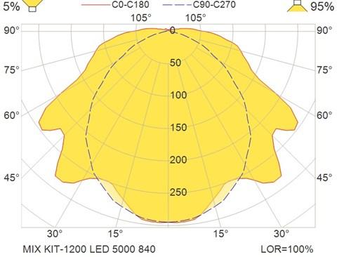 MIX KIT-1200 LED 5000 840