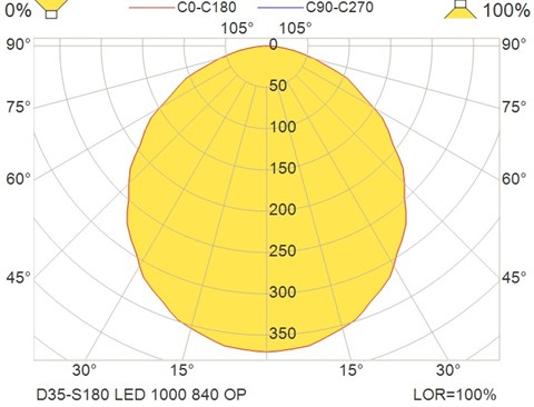 D35-S180 LED 1000 840 OP