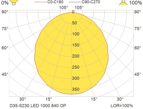 D35-S230 LED 1000 840 OP