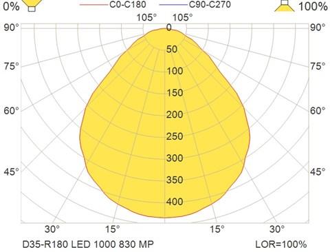 D35-R180 LED 1000 830 MP