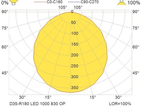 D35-R180 LED 1000 830 OP