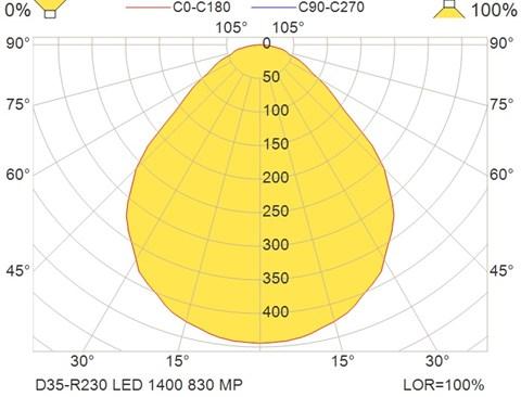 D35-R230 LED 1400 830 MP