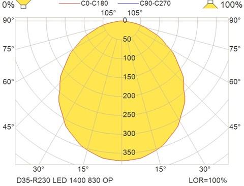 D35-R230 LED 1400 830 OP