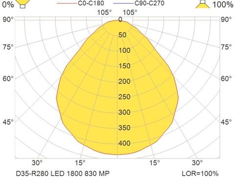 D35-R280 LED 1800 830 MP