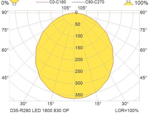 D35-R280 LED 1800 830 OP