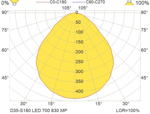 D35-S180 LED 700 830 MP