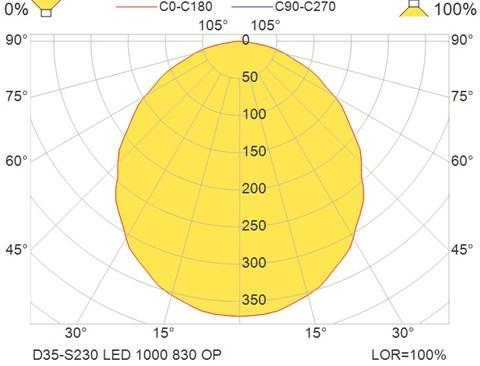 D35-S230 LED 1000 830 OP