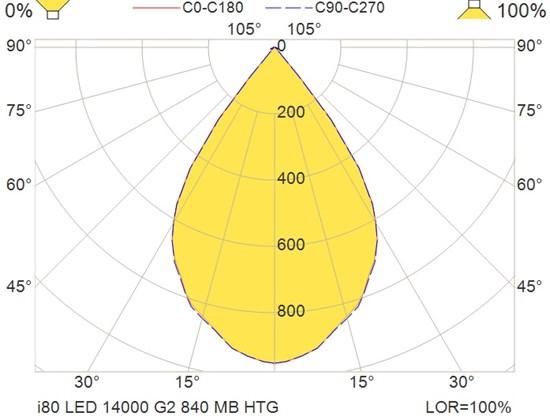 i80 LED 14000 G2 840 MB HTG