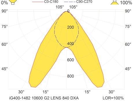 ig400-1482-10600-g2-lens-840-dxa