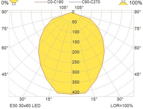 E30 30x60 LED