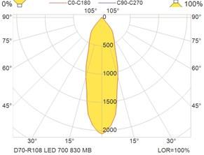 D70-R108 LED 700 830 MB