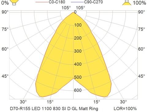 D70-R155 LED 1100 830 SI D GL Matt Ring