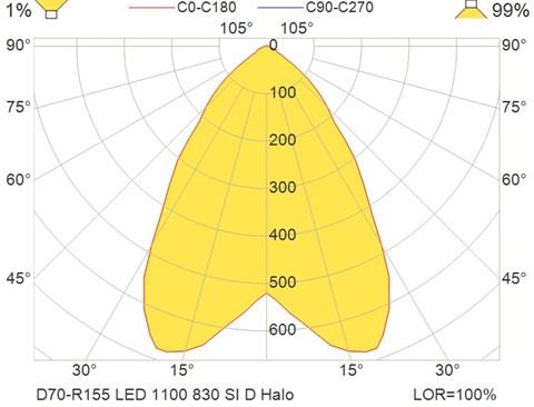 D70-R155 LED 1100 830 SI D Halo