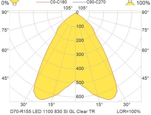 D70-R155 LED 1100 830 SI GL Clear TR