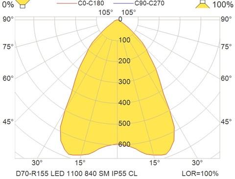 D70-R155 LED 1100 840 SM IP55 CL