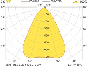 D70-R155 LED 1100 840 SM