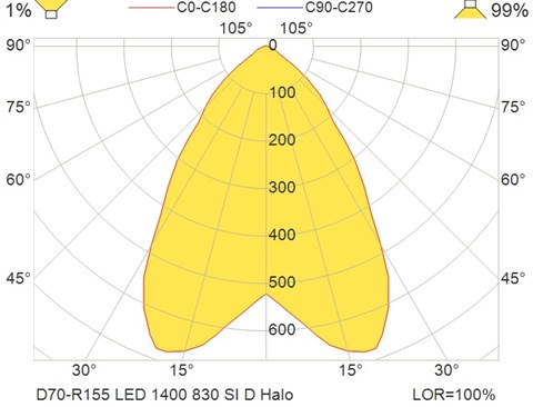 D70-R155 LED 1400 830 SI D Halo