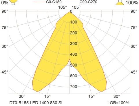 D70-R155 LED 1400 830 SI