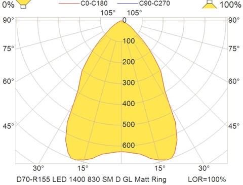 D70-R155 LED 1400 830 SM D GL Matt Ring