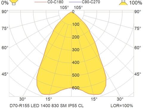 D70-R155 LED 1400 830 SM IP55 CL