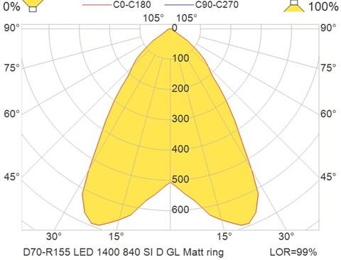 D70-R155 LED 1400 840 SI D GL Matt ring
