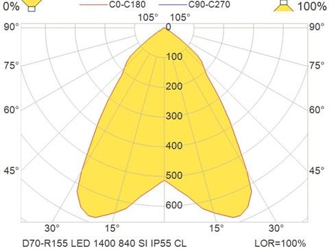 D70-R155 LED 1400 840 SI IP55 CL