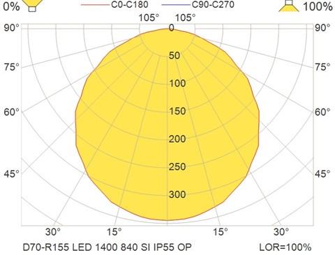 D70-R155 LED 1400 840 SI IP55 OP