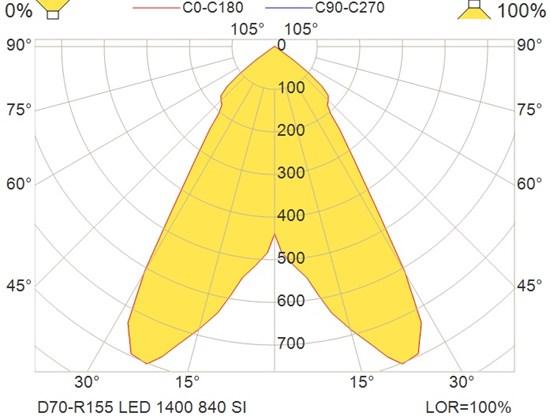 D70-R155 LED 1400 840 SI