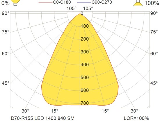 D70-R155 LED 1400 840 SM