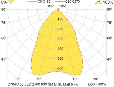 D70-R155 LED 2100 830 SM D GL Matt Ring