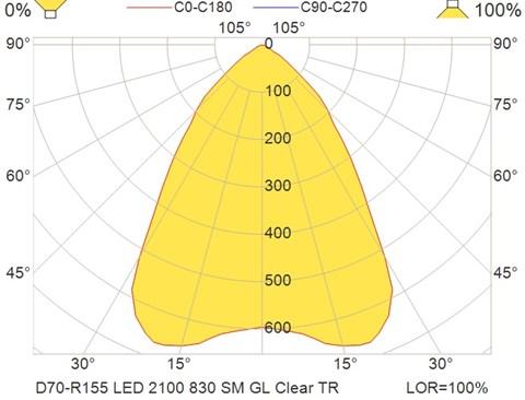 D70-R155 LED 2100 830 SM GL Clear TR
