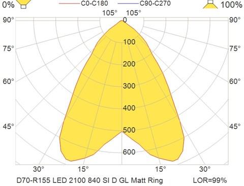 D70-R155 LED 2100 840 SI D GL Matt Ring