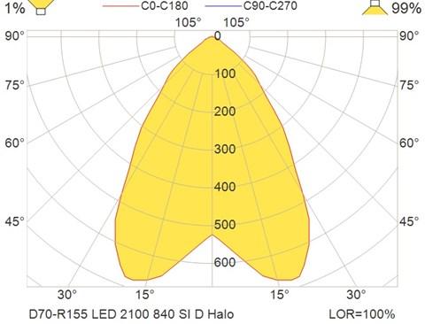 D70-R155 LED 2100 840 SI D Halo