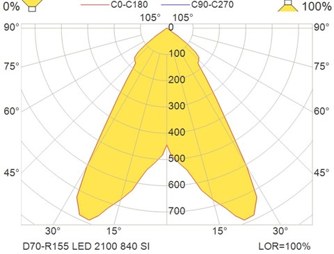 D70-R155 LED 2100 840 SI