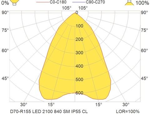 D70-R155 LED 2100 840 SM IP55 CL