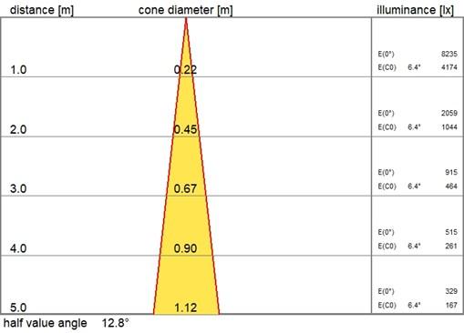 D70-R92 LED 1000 830 NB SF_cone