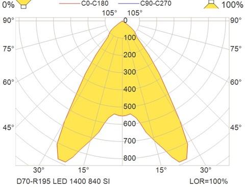 D70-R195 LED 1400 840 SI