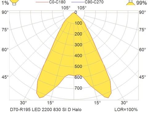 D70-R195 LED 2200 830 SI D Halo