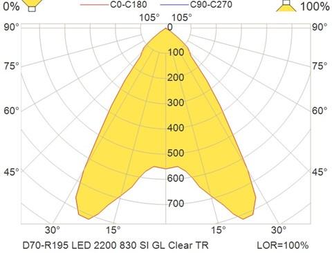D70-R195 LED 2200 830 SI GL Clear TR