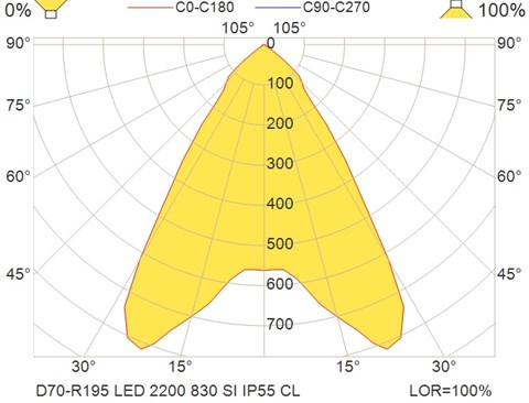 D70-R195 LED 2200 830 SI IP55 CL