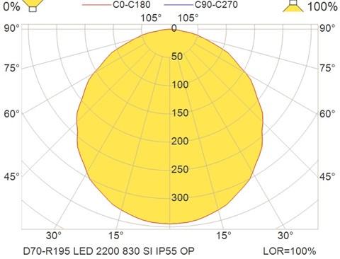 D70-R195 LED 2200 830 SI IP55 OP
