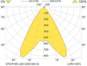 D70-R195 LED 2200 830 SI