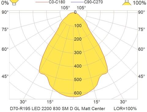 D70-R195 LED 2200 830 SM D GL Matt Center